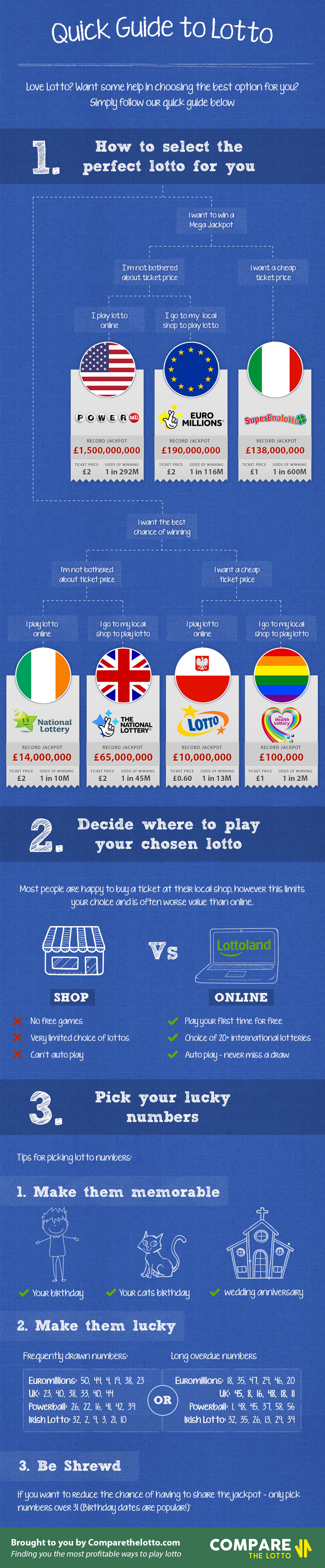 lotto infographic